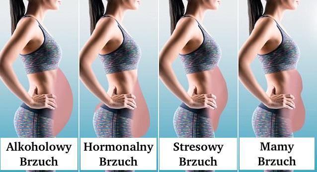 Jaki jest twój typ brzucha – Przeczytaj Artykuł